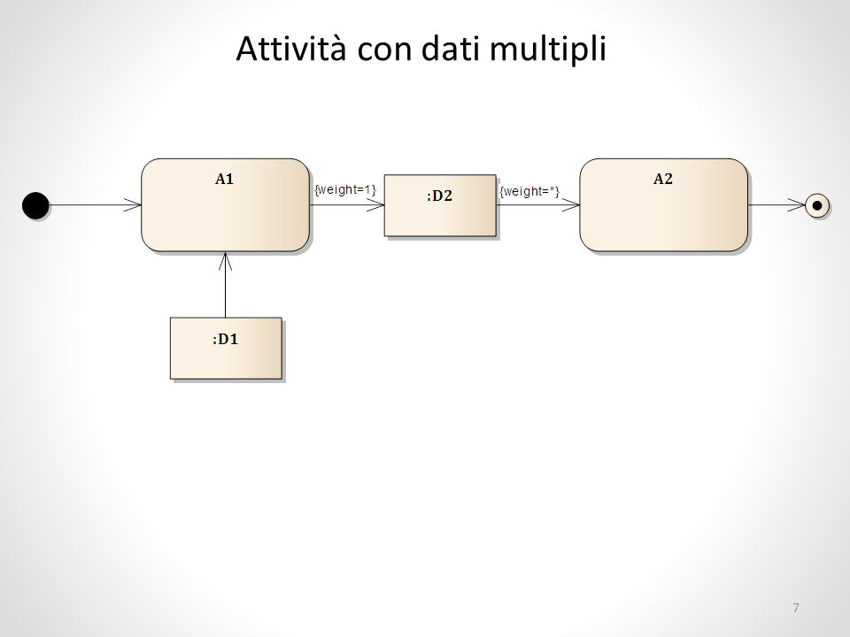 Molteplicità È possibile specificare molteplicità diverse da 1 per i dati prodotti/consumati Nell'esempio precedente: L'esecuzione di A1 produce un dato di tipo D2 A2 può eseguita a partire da uno o più dati di tipo D2 (*) Si assume che vi sia una bufferizzazione dei dati prodotti da A1 8