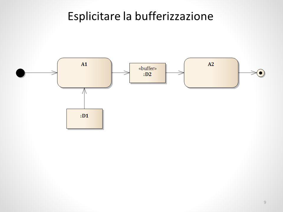 Esplicitare la bufferizzazione 9