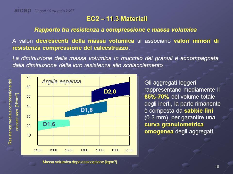 10 EC2 – 11.3 Materiali Rapporto tra resistenza a compressione e massa volumica A valori decrescenti della massa volumica si associano valori minori d