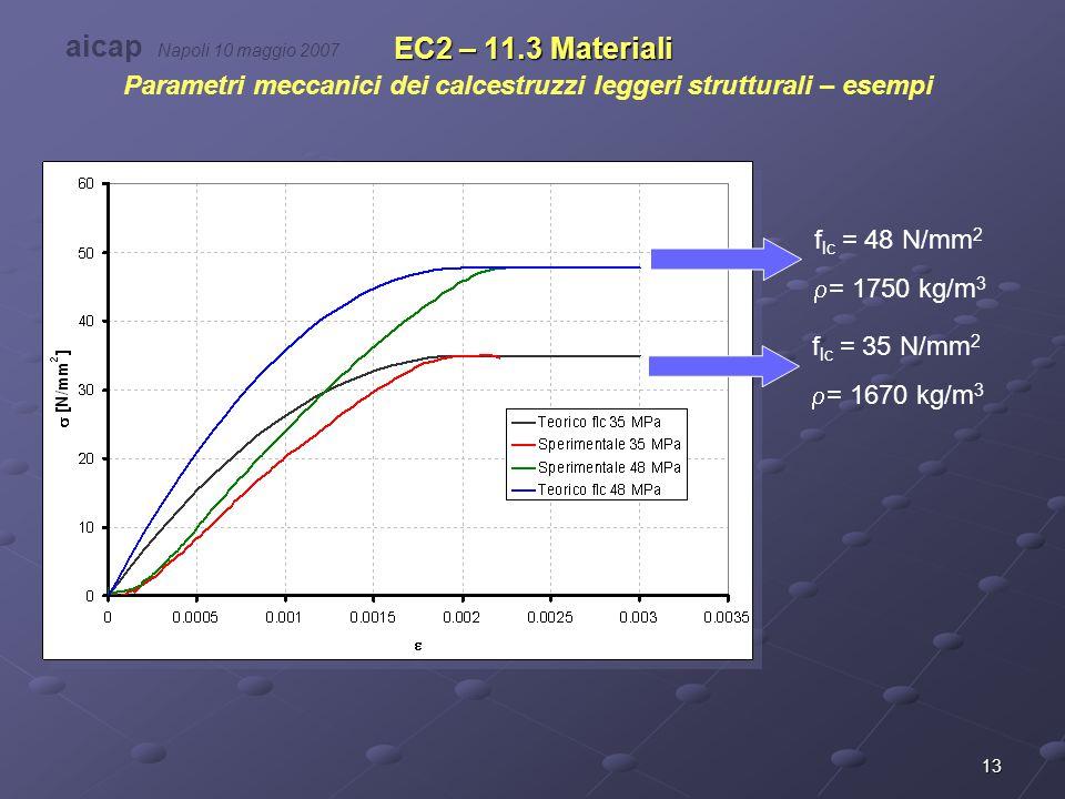 13 EC2 – 11.3 Materiali Parametri meccanici dei calcestruzzi leggeri strutturali – esempi f lc = 35 N/mm 2  = 1670 kg/m 3 f lc = 48 N/mm 2  = 1750 k