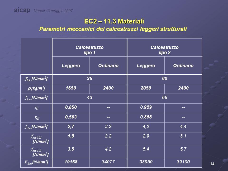 14 EC2 – 11.3 Materiali Parametri meccanici dei calcestruzzi leggeri strutturali Calcestruzzo tipo 1 Calcestruzzo tipo 2 LeggeroOrdinarioLeggeroOrdina