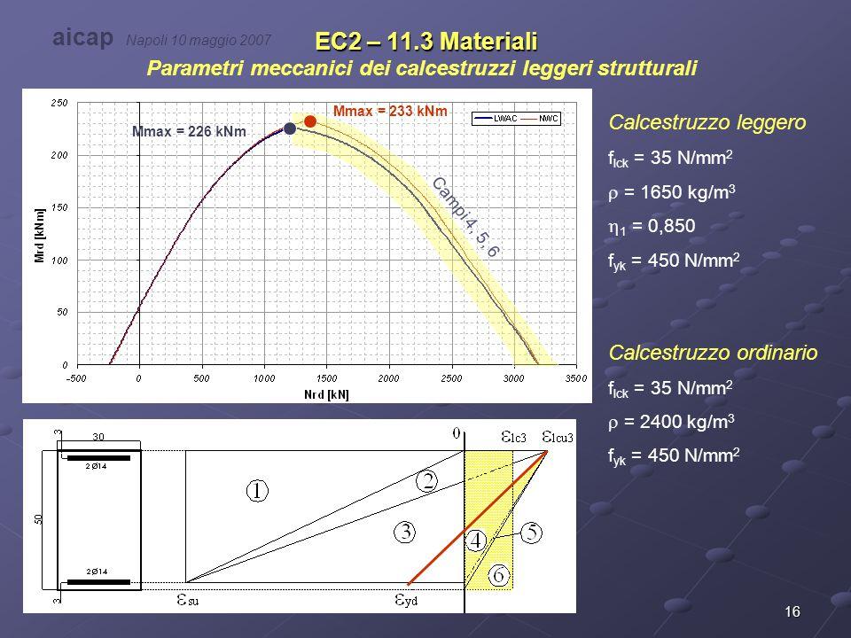 16 EC2 – 11.3 Materiali Parametri meccanici dei calcestruzzi leggeri strutturali aicap Napoli 10 maggio 2007 Calcestruzzo leggero f lck = 35 N/mm 2 
