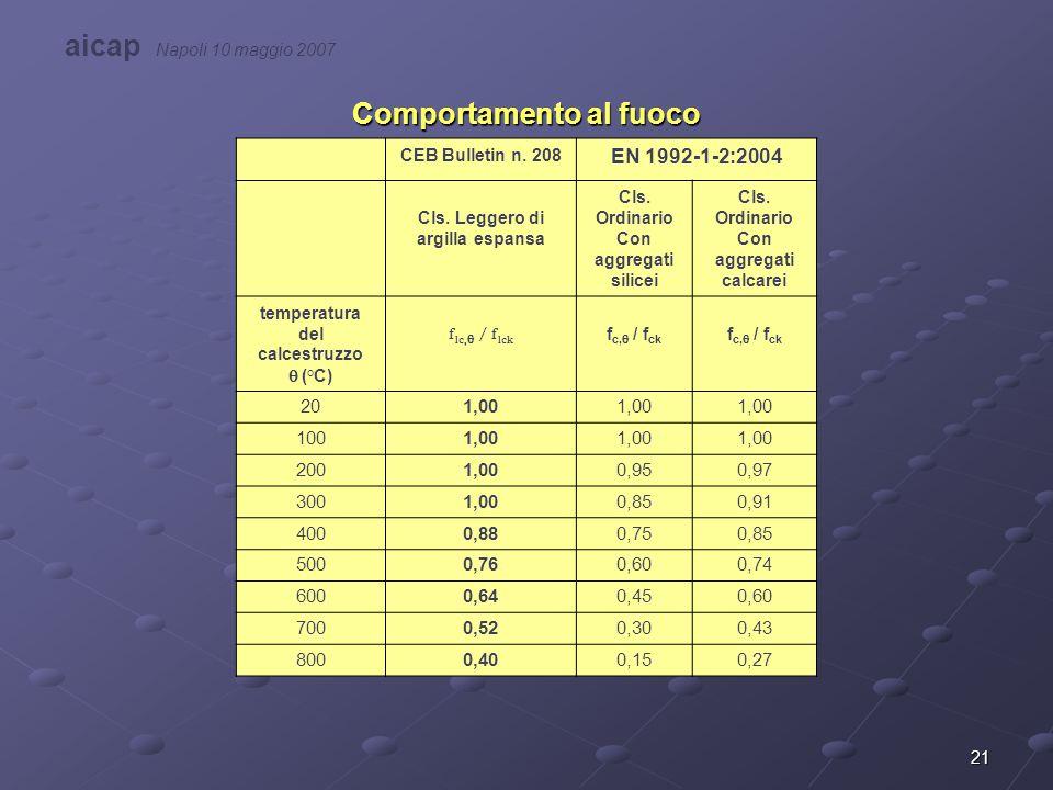 21 Comportamento al fuoco CEB Bulletin n. 208 EN 1992-1-2:2004 Cls. Leggero di argilla espansa Cls. Ordinario Con aggregati silicei Cls. Ordinario Con