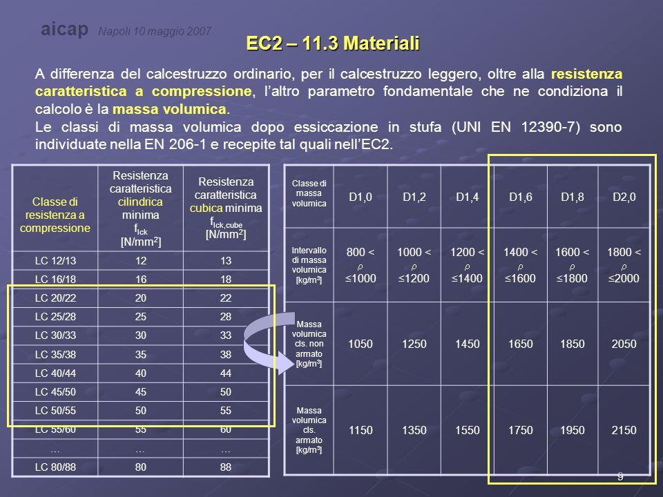 10 EC2 – 11.3 Materiali Rapporto tra resistenza a compressione e massa volumica A valori decrescenti della massa volumica si associano valori minori di resistenza compressione del calcestruzzo.