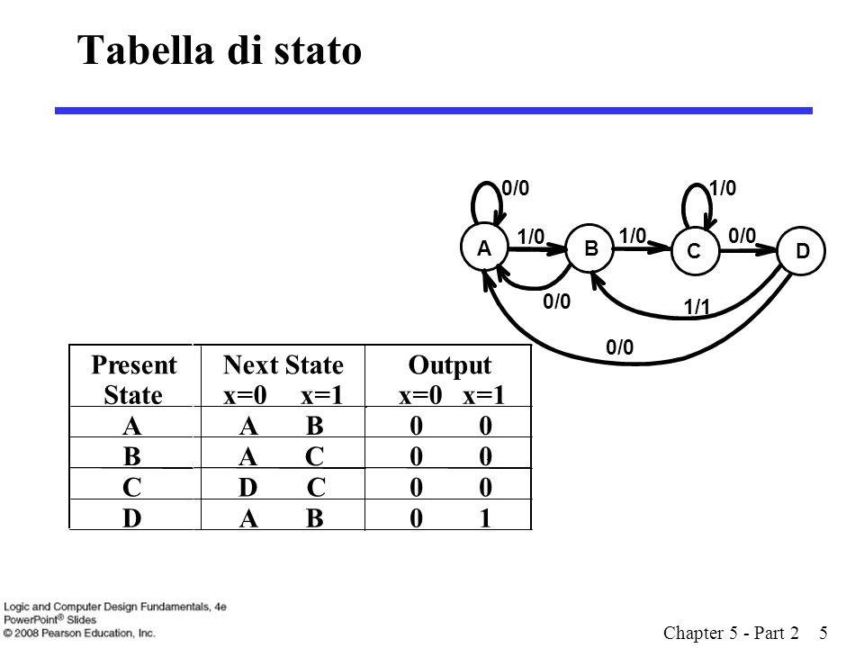 Chapter 5 - Part 2 5 State Present Tabella di stato 1/00/0 1/1 AB 1/0 C D 0/0 Next State x=0 x=1 Output x=0 x=1 A A B 0 B A C0 C D C 0 D A B 0 1