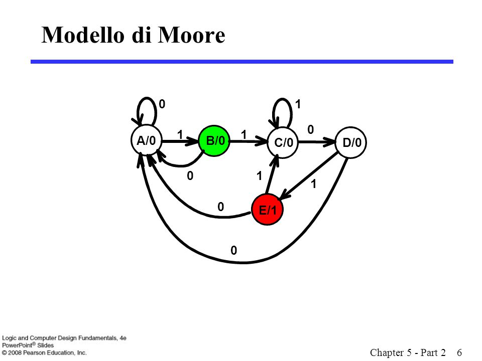 Chapter 5 - Part 2 6 Modello di Moore A/0B/0 C/0D/0 0 E/1 0 0 0 11 1 1 10