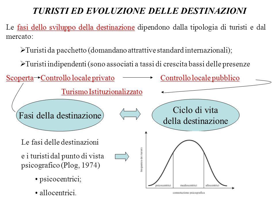 TURISTI ED EVOLUZIONE DELLE DESTINAZIONI fasi dello sviluppo della destinazione Le fasi dello sviluppo della destinazione dipendono dalla tipologia di