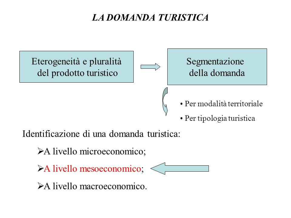 LA DOMANDA TURISTICA Identificazione di una domanda turistica:  A livello microeconomico;  A livello mesoeconomico;  A livello macroeconomico. Eter