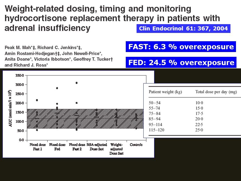 Clin Endocrinol 61: 367, 2004 FAST: 6.3 % overexposure FED: 24.5 % overexposure