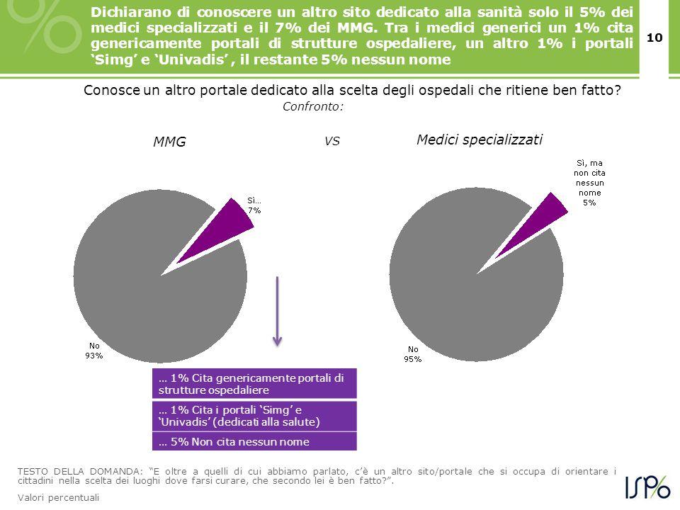 10 Dichiarano di conoscere un altro sito dedicato alla sanità solo il 5% dei medici specializzati e il 7% dei MMG.