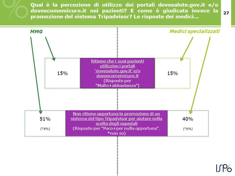 27 MMG Ritiene che i suoi pazienti utilizzino i portali 'dovesalute.gov.it' e/o doveecomemicuro.it (Risposte per Molto+abbastanza ) Ritiene che i suoi pazienti utilizzino i portali 'dovesalute.gov.it' e/o doveecomemicuro.it (Risposte per Molto+abbastanza ) Medici specializzati 15% Non ritiene opportuna la promozione di un sistema del tipo Tripadvisor per aiutare nella scelta degli ospedali (Risposte per Poco+per nulla opportuna .