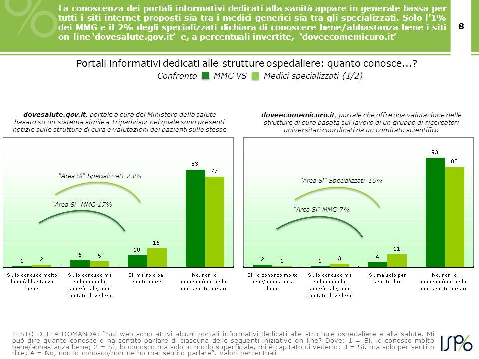 8 La conoscenza dei portali informativi dedicati alla sanità appare in generale bassa per tutti i siti internet proposti sia tra i medici generici sia tra gli specializzati.