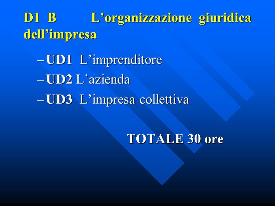 D1 B L'organizzazione giuridica dell'impresa –UD1 L'imprenditore –UD2 L'azienda –UD3 L'impresa collettiva TOTALE 30 ore TOTALE 30 ore