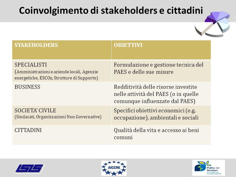 Coinvolgimento di stakeholders e cittadini STAKEHOLDERSOBIETTIVI SPECIALISTI ( Amministrazioni e aziende locali, Agenzie energetiche, ESCOs, Strutture