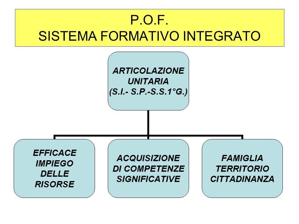 P.O.F. SISTEMA FORMATIVO INTEGRATO ARTICOLAZIONE UNITARIA (S.I.- S.P.-S.S.1°G.) EFFICACE IMPIEGO DELLE RISORSE ACQUISIZIONE DI COMPETENZE SIGNIFICATIV