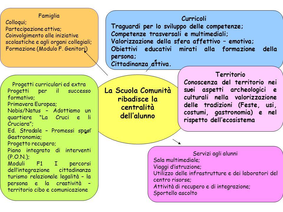 La Scuola Comunità ribadisce la centralità dell'alunno Progetti curriculari ed extra Progetti per il successo formativo; Primavera Europea; Nobis/Natu