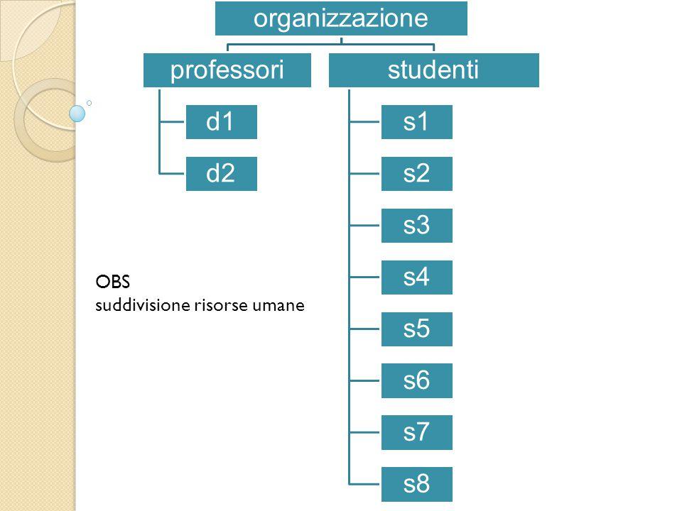 organizzazione professori d1 d2 studenti s1 s2 s3 s4 s5 s6 s7 s8 OBS suddivisione risorse umane