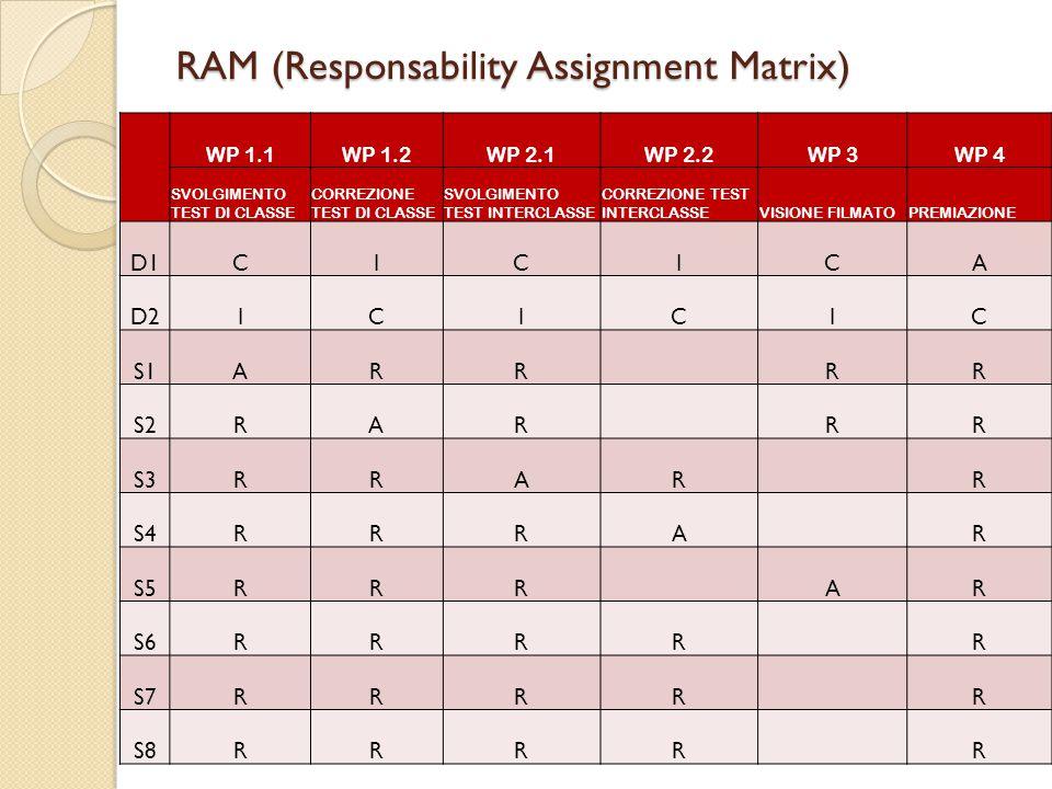 RAM (Responsability Assignment Matrix) WP 1.1WP 1.2WP 2.1WP 2.2WP 3WP 4 SVOLGIMENTO TEST DI CLASSE CORREZIONE TEST DI CLASSE SVOLGIMENTO TEST INTERCLASSE CORREZIONE TEST INTERCLASSEVISIONE FILMATOPREMIAZIONE D1CICICA D2ICICIC S1ARR RR S2RAR RR S3RRAR R S4RRRA R S5RRR AR S6RRRR R S7RRRR R S8RRRR R