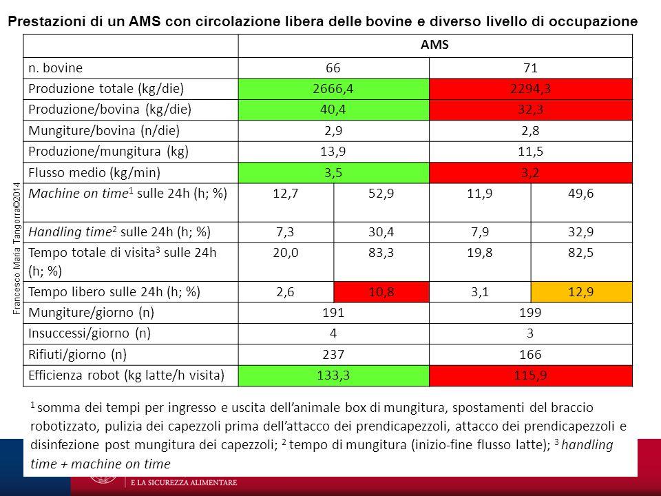 Francesco Maria Tangorra©2014 AMS n. bovine6671 Produzione totale (kg/die)2666,42294,3 Produzione/bovina (kg/die)40,432,3 Mungiture/bovina (n/die)2,92