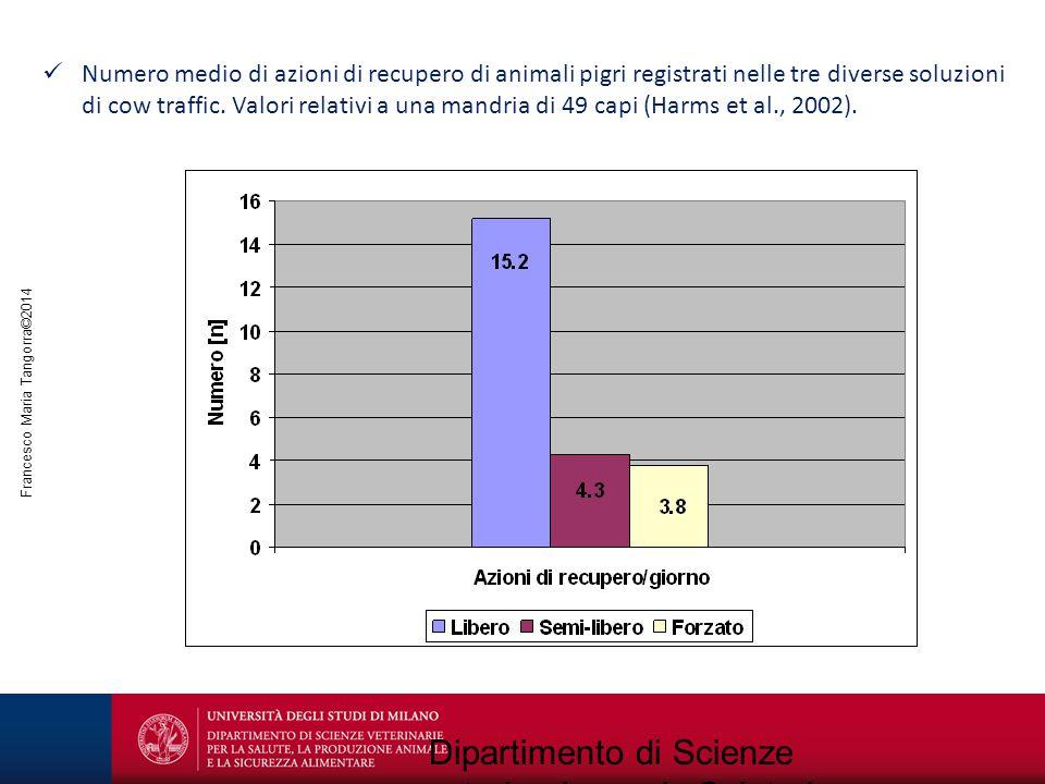 Francesco Maria Tangorra©2014 Dipartimento di Scienze veterinarie per la Salute la Produzione animale e la Sicurezza alimentare Numero medio di azioni
