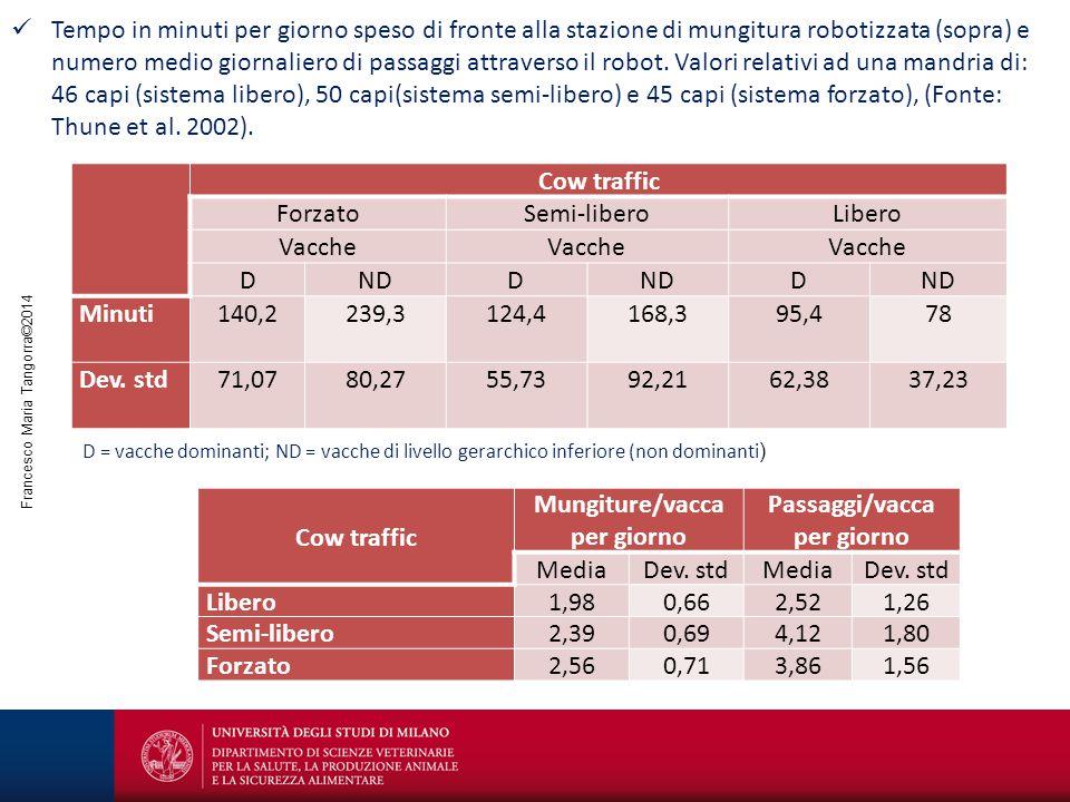 Francesco Maria Tangorra©2014 Cow traffic ForzatoSemi-liberoLibero Vacche DNDD D Minuti140,2239,3124,4168,395,478 Dev. std71,0780,2755,7392,2162,3837,