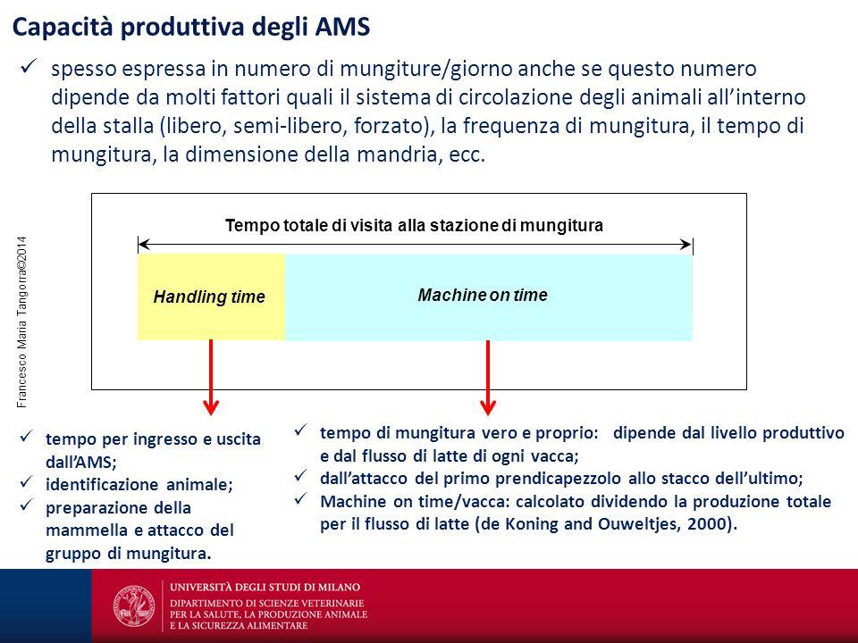 Francesco Maria Tangorra©2014 Capacità produttiva degli AMS spesso espressa in numero di mungiture/giorno anche se questo numero dipende da molti fatt