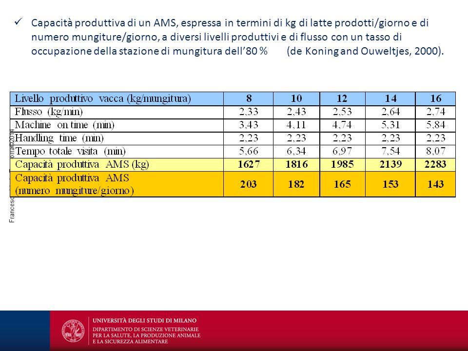 Francesco Maria Tangorra©2014 Capacità produttiva di un AMS, espressa in termini di kg di latte prodotti/giorno e di numero mungiture/giorno, a divers