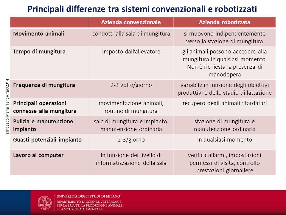 Francesco Maria Tangorra©2014 Principali differenze tra sistemi convenzionali e robotizzati Azienda convenzionaleAzienda robotizzata Movimento animali