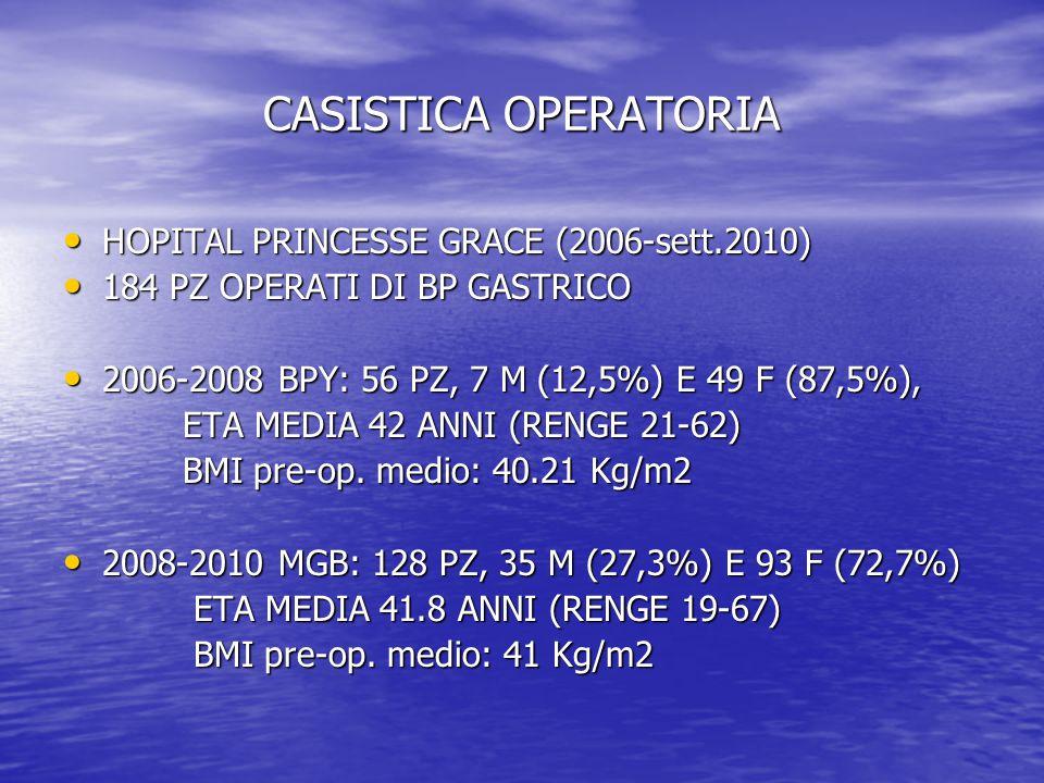 CASISTICA OPERATORIA HOPITAL PRINCESSE GRACE (2006-sett.2010) HOPITAL PRINCESSE GRACE (2006-sett.2010) 184 PZ OPERATI DI BP GASTRICO 184 PZ OPERATI DI BP GASTRICO 2006-2008 BPY: 56 PZ, 7 M (12,5%) E 49 F (87,5%), 2006-2008 BPY: 56 PZ, 7 M (12,5%) E 49 F (87,5%), ETA MEDIA 42 ANNI (RENGE 21-62) ETA MEDIA 42 ANNI (RENGE 21-62) BMI pre-op.