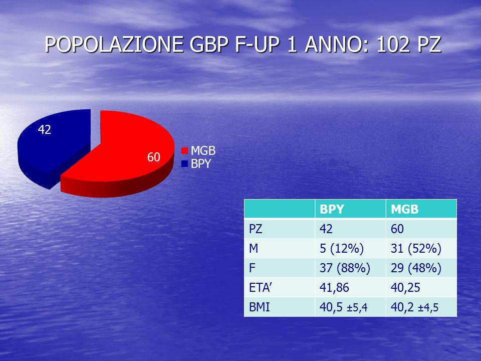 POPOLAZIONE GBP F-UP 1 ANNO: 102 PZ BPYMGB PZ4260 M5 (12%)31 (52%) F37 (88%)29 (48%) ETA'41,8640,25 BMI40,5 ±5,4 40,2 ±4,5