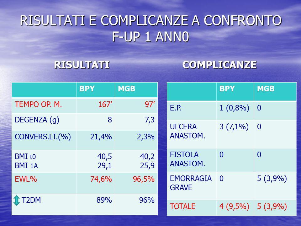 RISULTATI E COMPLICANZE A CONFRONTO F-UP 1 ANN0 RISULTATI BPYMGB TEMPO OP. M.167'97' DEGENZA (g)87,3 CONVERS.LT.(%)21,4%2,3% BMI t0 BMI 1A 40,5 29,1 4