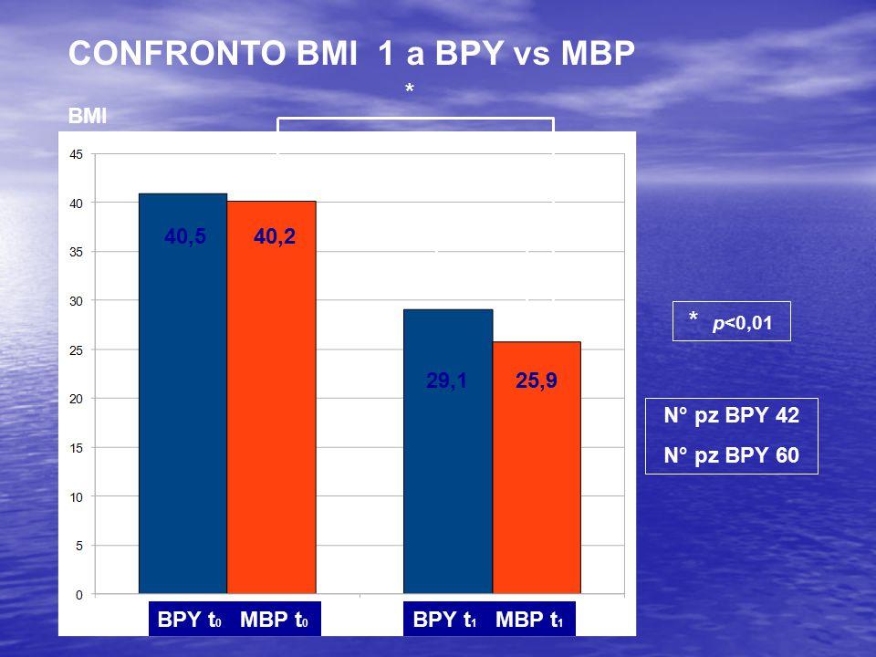 BPY t 0 MBP t 0 BPY t 1 MBP t 1 40,540,2 BMI 29,125,9 * * * p<0,01 CONFRONTO BMI 1 a BPY vs MBP N° pz BPY 42 N° pz BPY 60