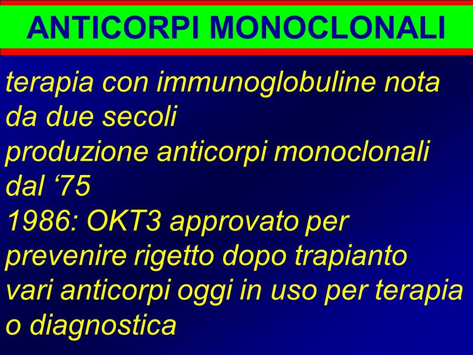 ANTICORPI MONOCLONALI terapia con immunoglobuline nota da due secoli produzione anticorpi monoclonali dal '75 1986: OKT3 approvato per prevenire rigetto dopo trapianto vari anticorpi oggi in uso per terapia o diagnostica