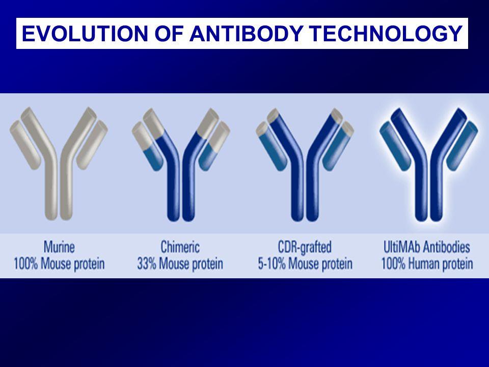 EVOLUTION OF ANTIBODY TECHNOLOGY