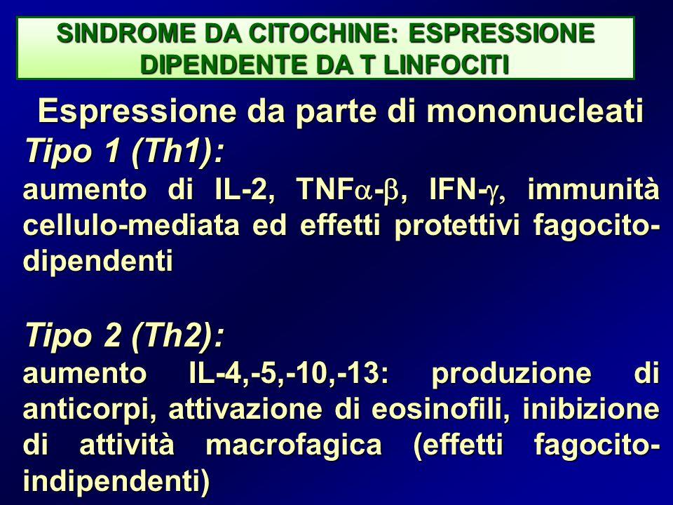 SINDROME DA CITOCHINE: ESPRESSIONE DIPENDENTE DA T LINFOCITI DIPENDENTE DA T LINFOCITI Espressione da parte di mononucleati Tipo 1 (Th1): aumento di IL-2, TNF  - , IFN-  immunità cellulo-mediata ed effetti protettivi fagocito- dipendenti Tipo 2 (Th2): aumento IL-4,-5,-10,-13: produzione di anticorpi, attivazione di eosinofili, inibizione di attività macrofagica (effetti fagocito- indipendenti)