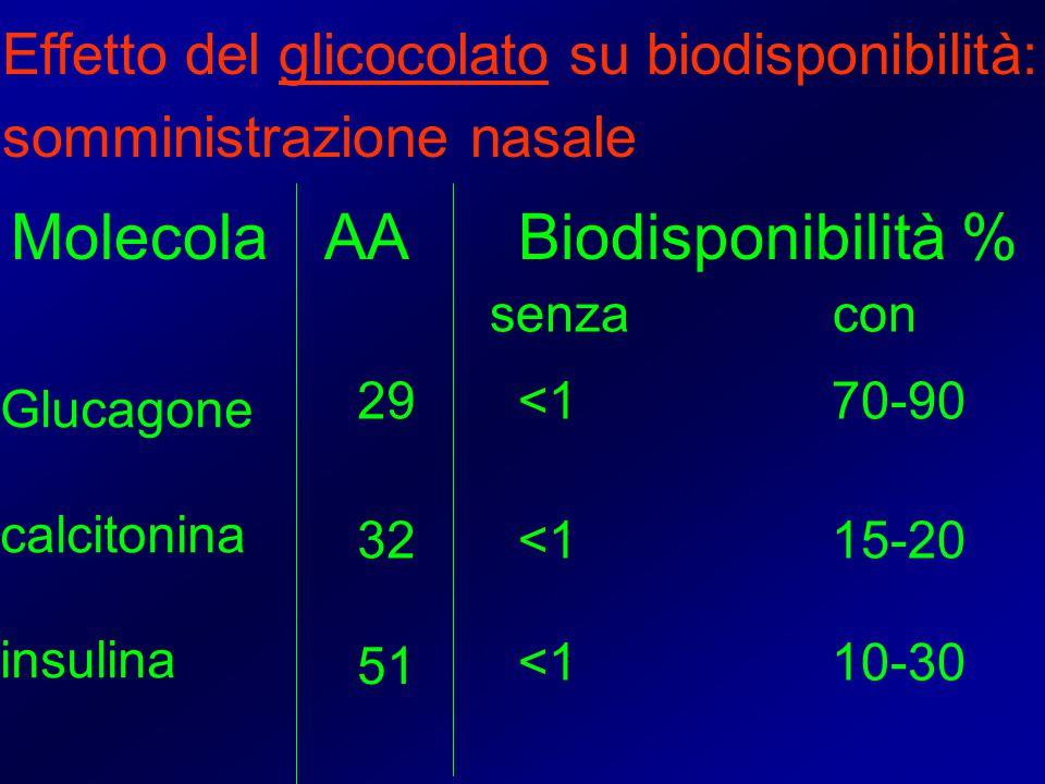 Molecola AA Biodisponibilità % Glucagone calcitonina insulina Effetto del glicocolato su biodisponibilità: somministrazione nasale 29 32 51 senza con <170-90 <115-20 <110-30