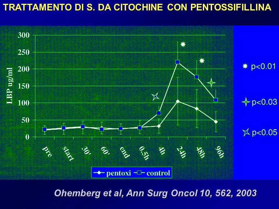 Ohemberg et al, Ann Surg Oncol 10, 562, 2003