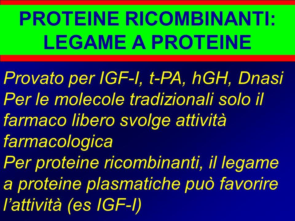 PROTEINE RICOMBINANTI: LEGAME A PROTEINE Provato per IGF-I, t-PA, hGH, Dnasi Per le molecole tradizionali solo il farmaco libero svolge attività farmacologica Per proteine ricombinanti, il legame a proteine plasmatiche può favorire l'attività (es IGF-I)