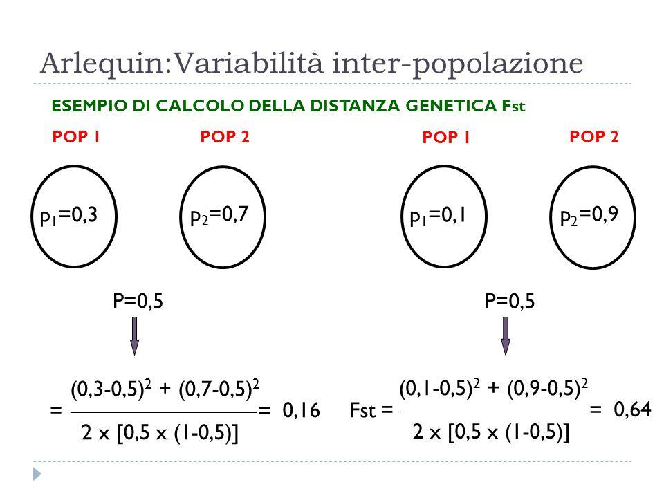 Arlequin:Variabilità inter-popolazione ESEMPIO DI CALCOLO DELLA DISTANZA GENETICA Fst POP 1 POP 2 p 1 =0,3 p 2 =0,7 POP 1 POP 2 p 1 =0,1 p 2 =0,9 P=0,