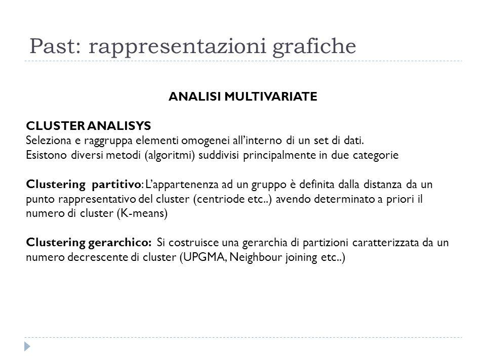 Past: rappresentazioni grafiche ANALISI MULTIVARIATE CLUSTER ANALISYS Seleziona e raggruppa elementi omogenei all'interno di un set di dati. Esistono
