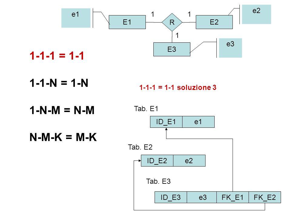 1-1-1 = 1-1 1-1-N = 1-N 1-N-M = N-M N-M-K = M-K E1E2 E3 R 11 1 ID_E1 ID_E2 ID_E3 e1 e2 e3 e2 e3 e1 Tab.