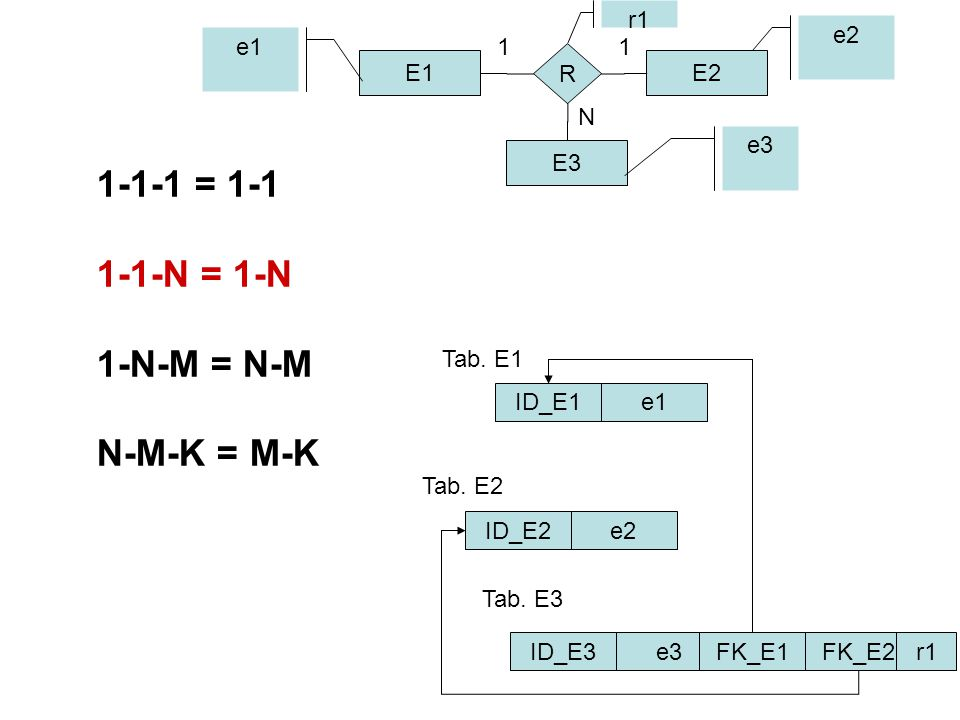 1-1-1 = 1-1 1-1-N = 1-N 1-N-M = N-M N-M-K = M-K E1E2 E3 R 11 N ID_E1 ID_E2 ID_E3 e1 e2 e3 e2 e3 e1 Tab.