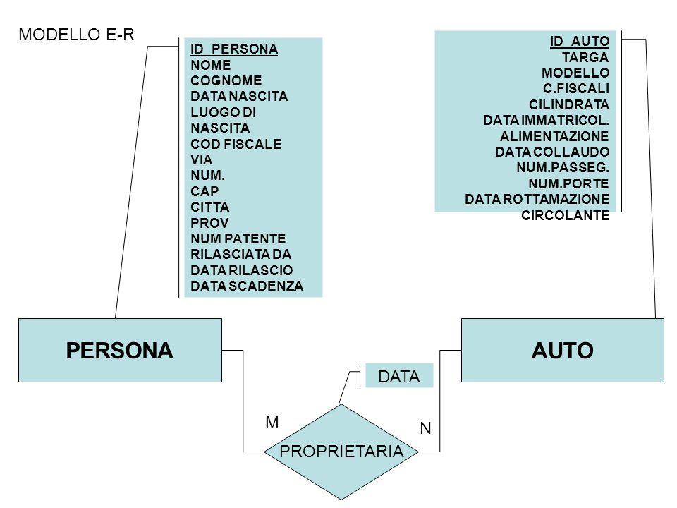 MODELLO E-R PERSONA ID_PERSONA NOME COGNOME DATA NASCITA LUOGO DI NASCITA COD FISCALE VIA NUM.
