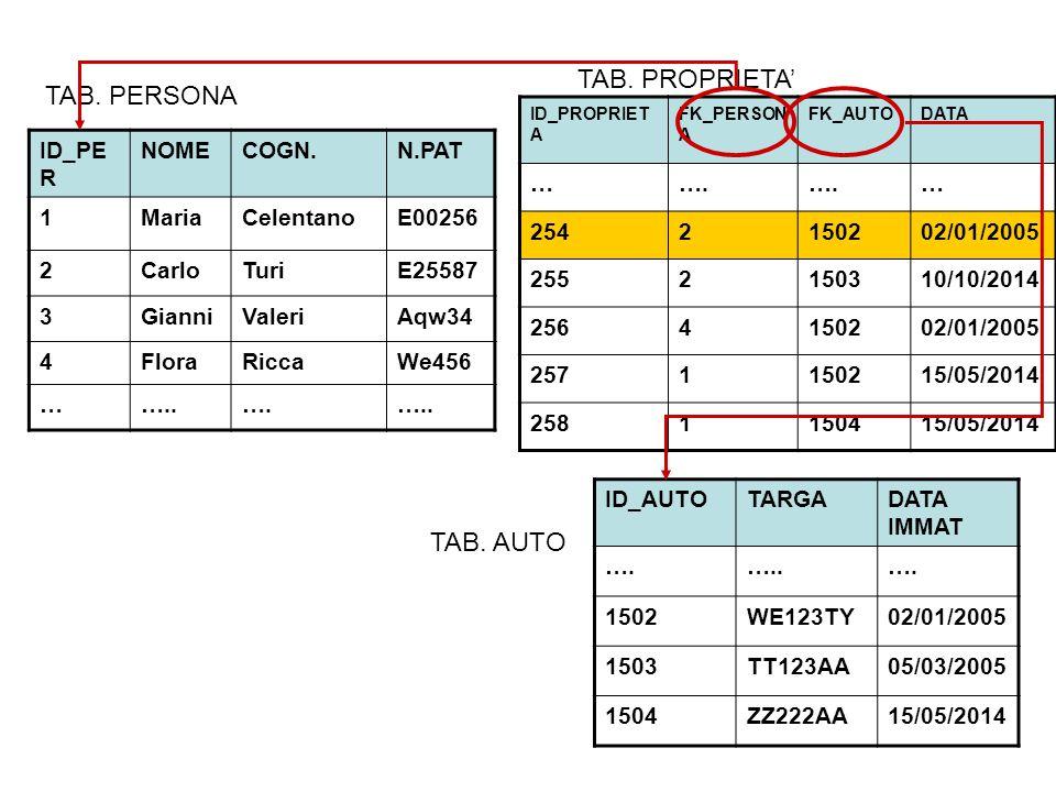 ID_PE R NOMECOGN.N.PAT 1MariaCelentanoE00256 2CarloTuriE25587 3GianniValeriAqw34 4FloraRiccaWe456 ……..….…..