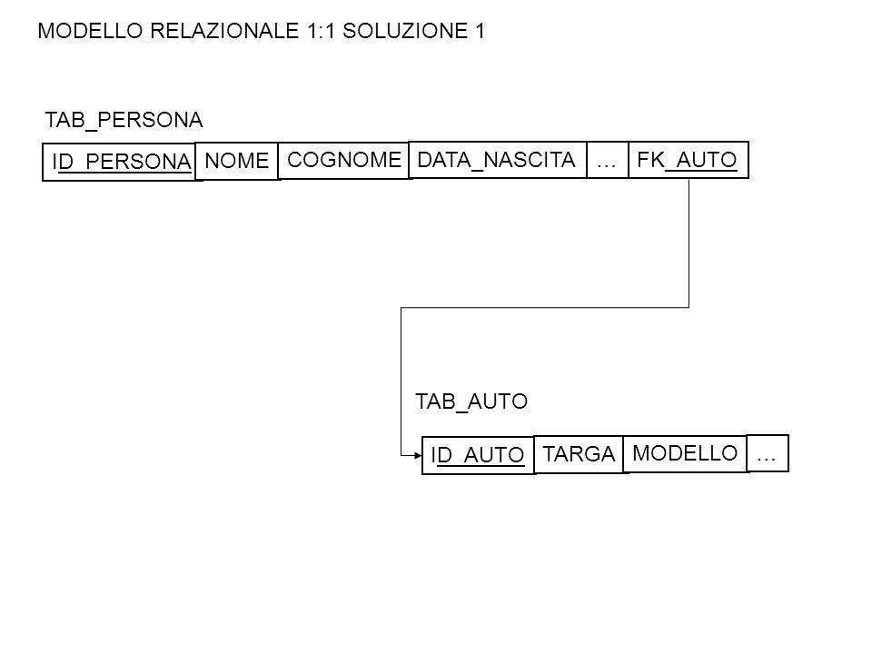 MODELLO RELAZIONALE 1:1 SOLUZIONE 1 TAB_PERSONA TAB_AUTO ID_PERSONA NOME COGNOME DATA_NASCITA… ID_AUTO TARGA MODELLO … FK_AUTO