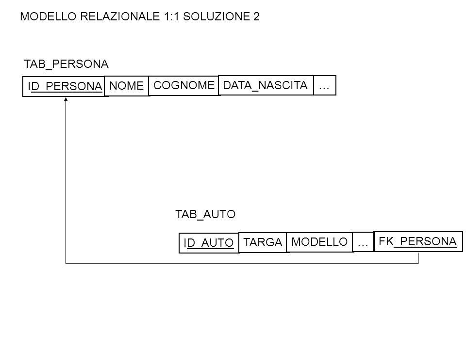 MODELLO RELAZIONALE 1:1 SOLUZIONE 2 TAB_PERSONA TAB_AUTO ID_PERSONA NOME COGNOME DATA_NASCITA… ID_AUTO TARGA MODELLO … FK_PERSONA