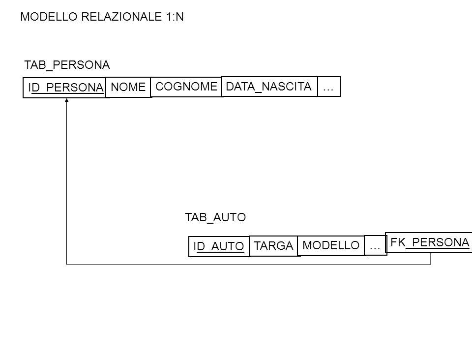 MODELLO RELAZIONALE 1:N TAB_PERSONA TAB_AUTO ID_PERSONA NOME COGNOME DATA_NASCITA… ID_AUTO TARGA MODELLO … FK_PERSONA
