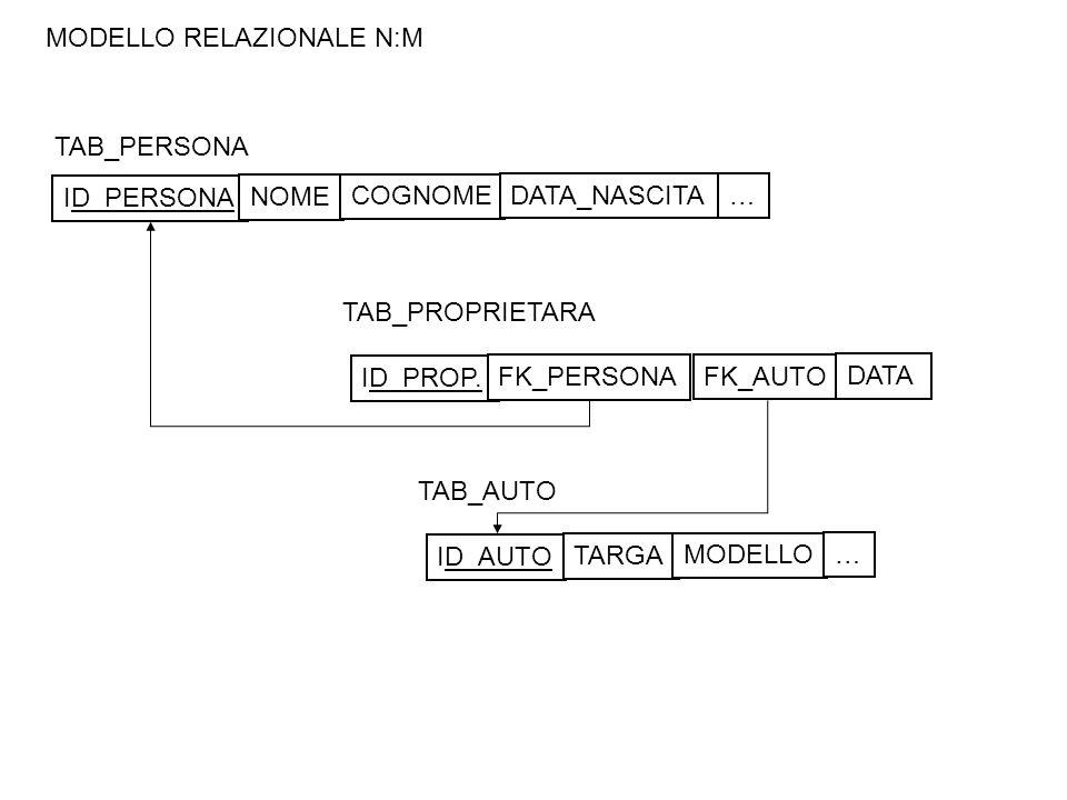 MODELLO RELAZIONALE N:M TAB_PERSONA TAB_AUTO ID_PERSONA NOME COGNOME DATA_NASCITA… ID_AUTO TARGA MODELLO … TAB_PROPRIETARA ID_PROP.