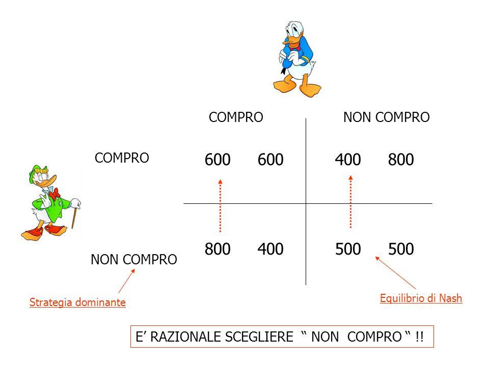 """COMPRO NON COMPRO COMPRONON COMPRO 600 800400 800 500 E' RAZIONALE SCEGLIERE """" NON COMPRO """" !! Strategia dominante Equilibrio di Nash"""
