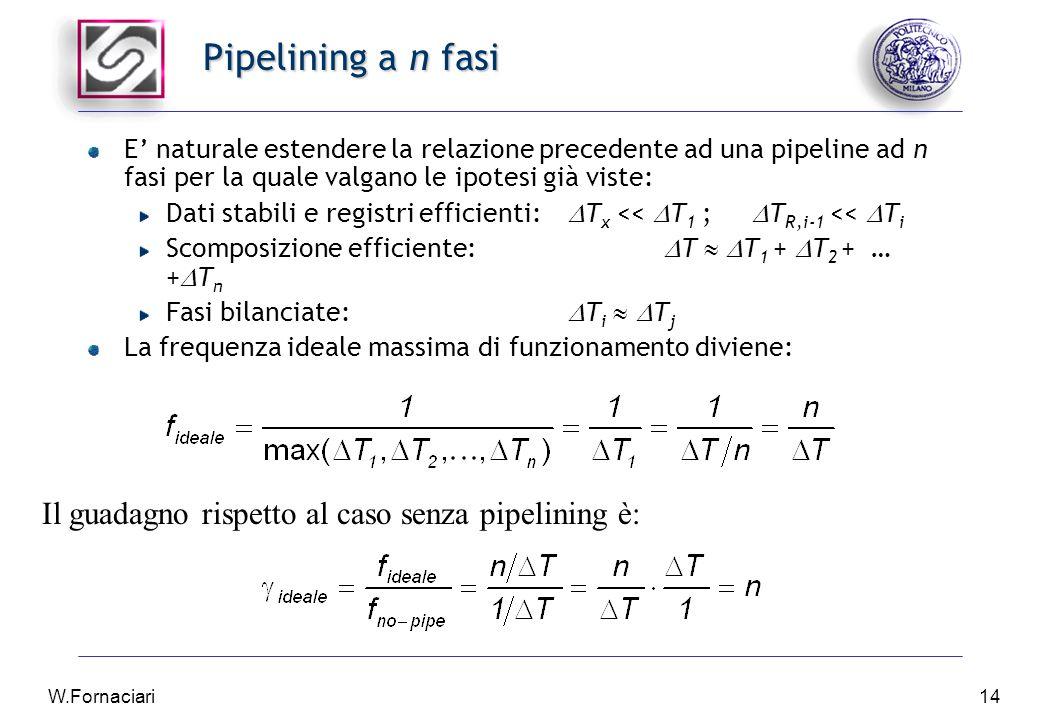 W.Fornaciari14 Pipelining a n fasi E' naturale estendere la relazione precedente ad una pipeline ad n fasi per la quale valgano le ipotesi già viste: Dati stabili e registri efficienti:  T x <<  T 1 ;  T R,i-1 <<  T i Scomposizione efficiente:  T   T 1 +  T 2 + … +  T n Fasi bilanciate:  T i   T j La frequenza ideale massima di funzionamento diviene: Il guadagno rispetto al caso senza pipelining è: